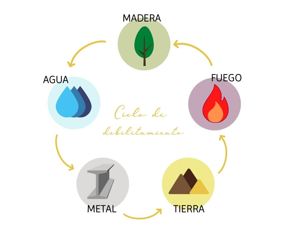 Ciclo de debilitamiento de los elementos de Feng Shui